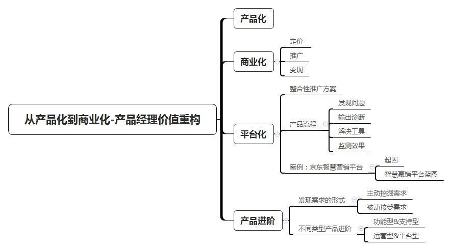 从产品化到商业化-产品经理价值重构.jpg