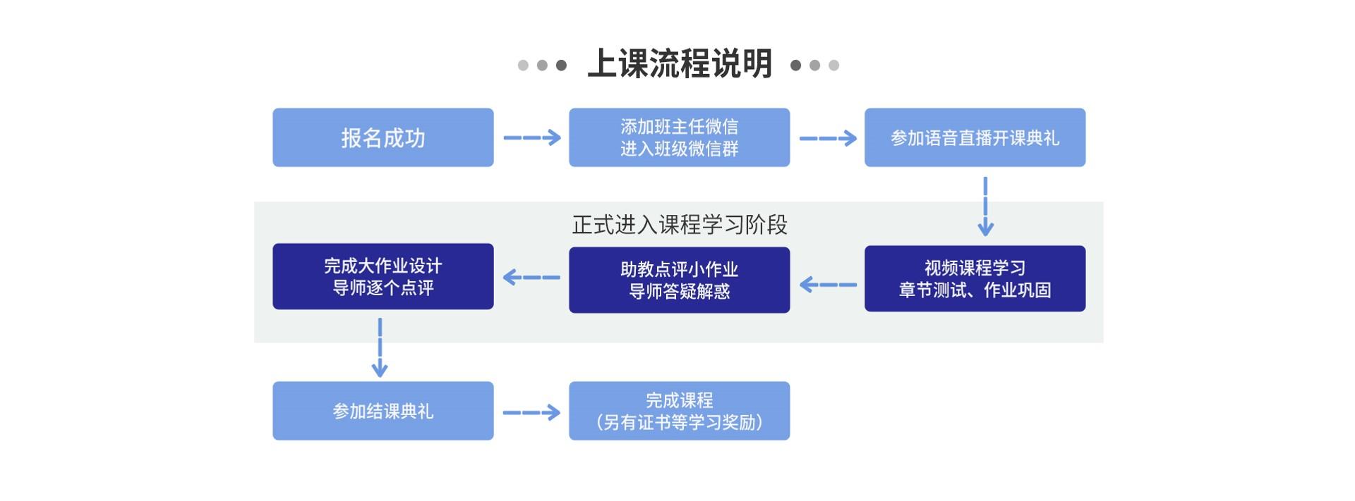 10.1上课流程.jpg